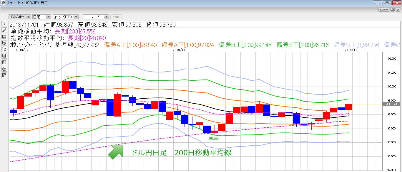 ドル円日足200日移動平均線
