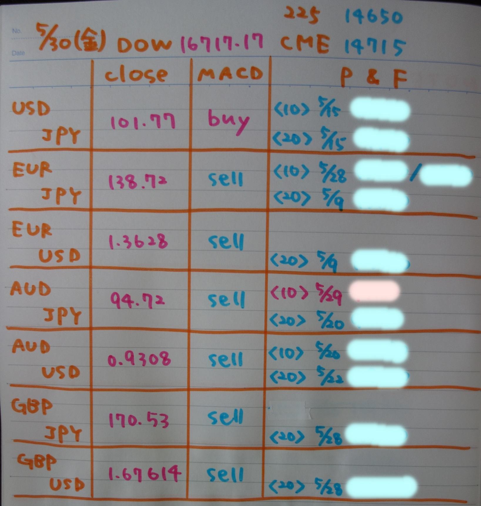 資産1億円への道!派遣OLがFXで稼ぐ実況中継終値の記事一覧5月30日終値とP&F